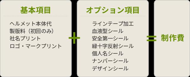 基本項目+オプション項目=制作費」